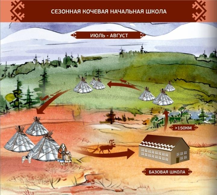 Атлас кочевого образования разработали на Ямале