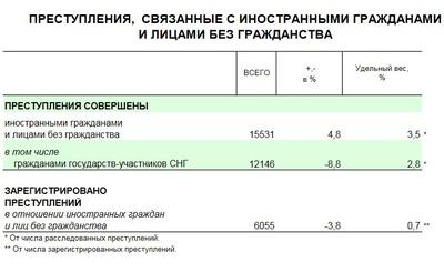 МВД опубликовало статистику преступлений, совершаемых на территории России иностранцами