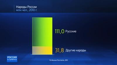 """ФАДН и """"Россия 24"""" запустили серию роликов о национальной политике (видео)"""