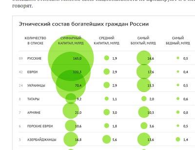 Ленту.ru обвинили в нацистском подходе за статью об этнической принадлежности бизнесменов