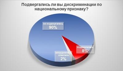 Опрос: 90% россиян никогда не подвергались дискриминации по национальному признаку